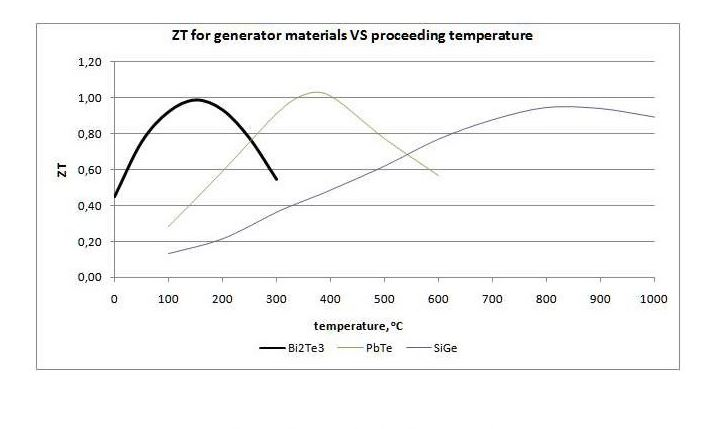 Thermogenerator QCG-127-1.4-1.6