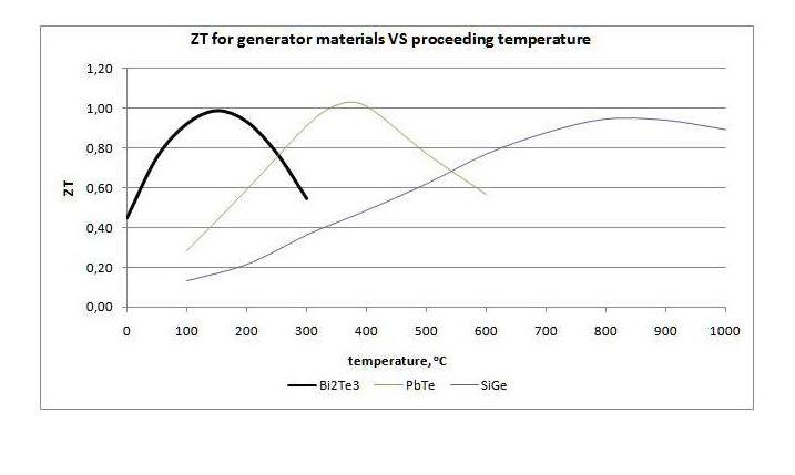 Thermogenerator QCG-127-2.0-1.6